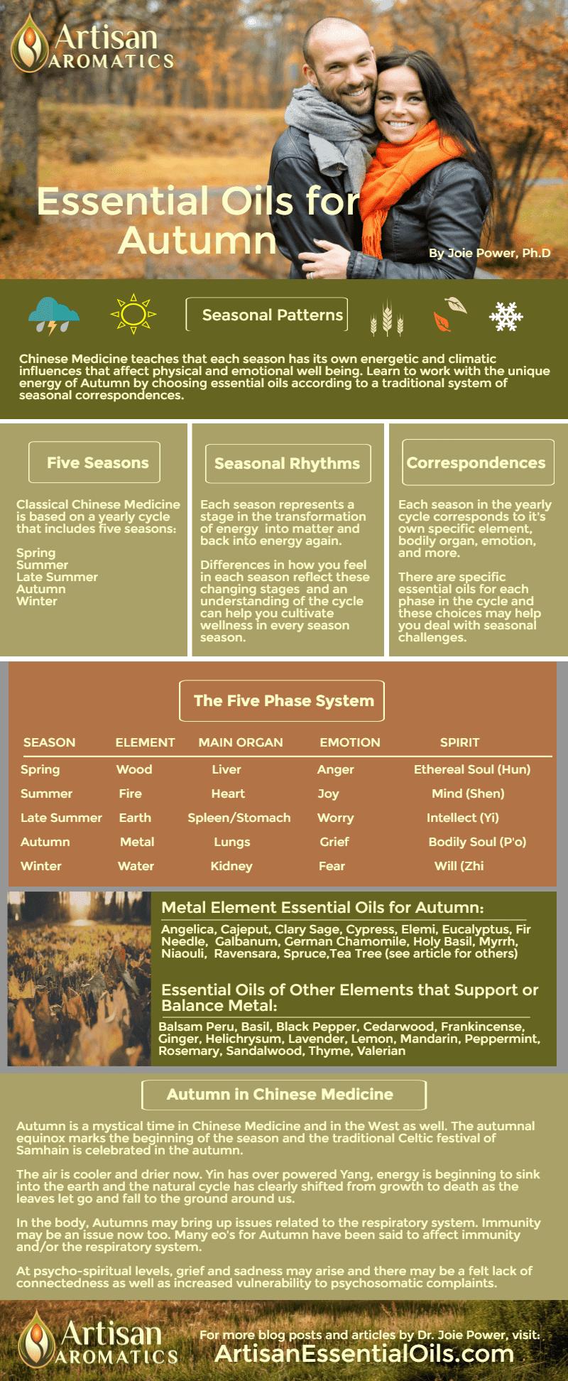 Artisan-Aromatics-EOs-for-Autumn-Infographic-Dr-Joie-Power